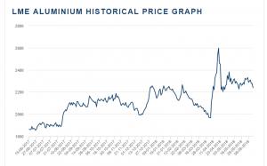 قیمت آلومینیوم