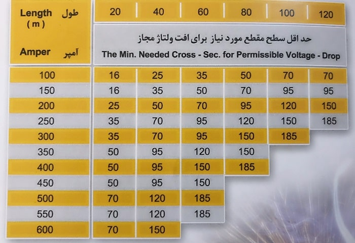 جدول انتخاب کابل جوش