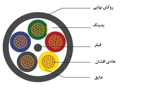 کابل 5 رشته افشان