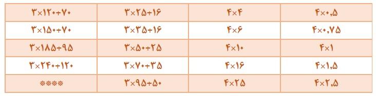 جدول سایز کابل برق 4 رشته