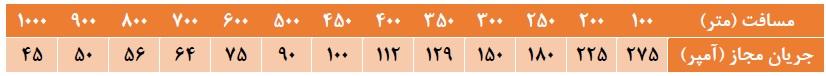 جریان مجاز کابل 95 مسی