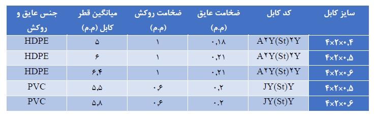 مشخصات کابل 4 زوج مخابراتی