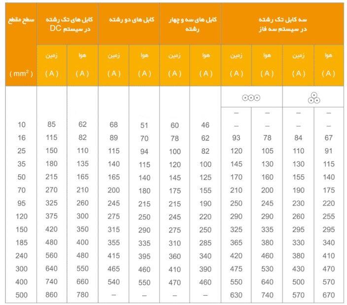 جدول حداکثر جریان مجاز کابل زمینی آلومینیومی