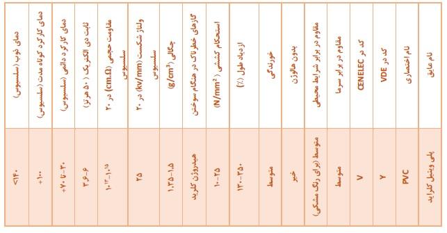 مشخصات عایق PVC