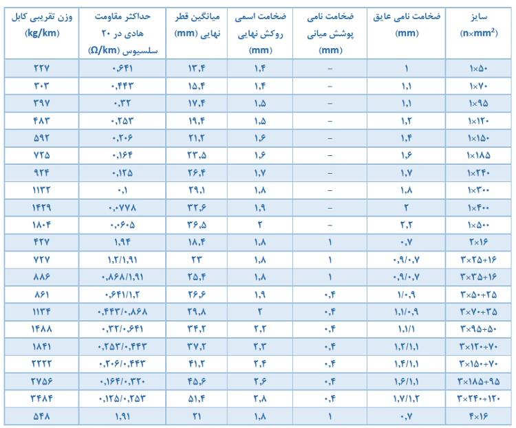 جدول مشخصات کابل NA2XY