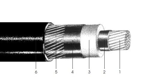 کابل آلومینیومی فشار متوسط تک رشته