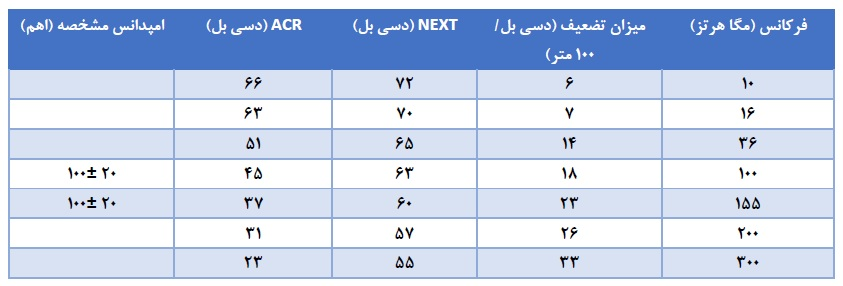 تست کابل شبکه cat 6 ایرانی