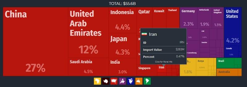 واردات پاکستان