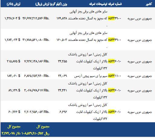 آمار صادرات سیم و کابل به سوریه در سال 1396