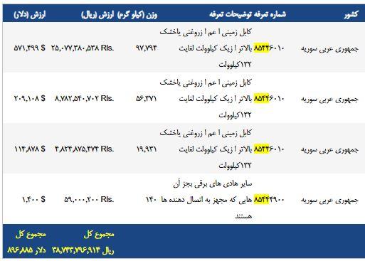 آمار صادرات سیم و کابل به سوریه در سال 1397