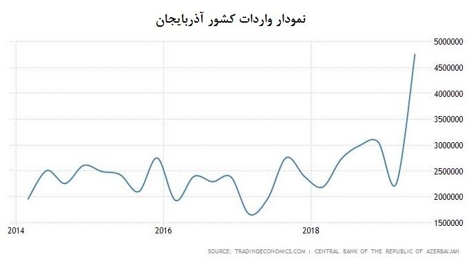 آمار واردات جمهوری آذربایجان