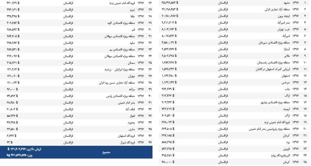 صادرات از ایران به قزاقستان در سال 97