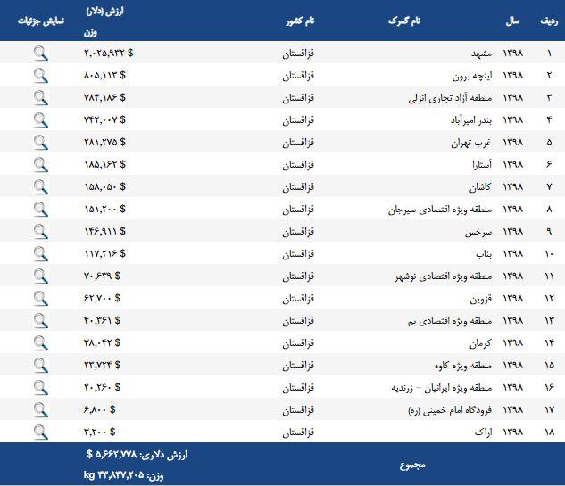 صادرات از ایران به قزاقستان در سال 98