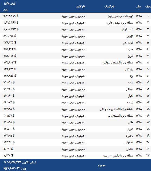 صادرات به سوریه در سال 1398