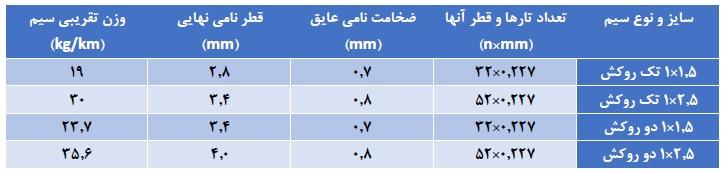 مشخصات سیم سیلیکونی 1.5 و 2.5