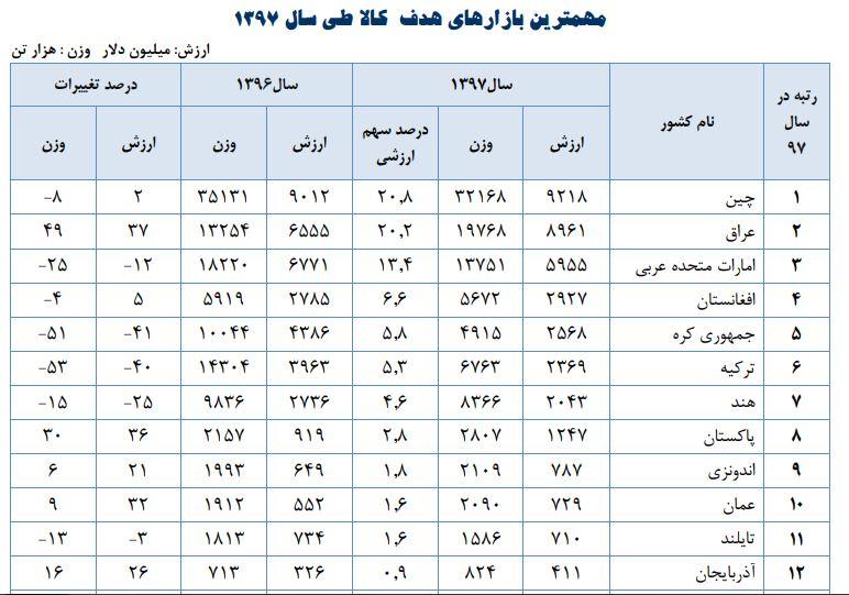 مقاصد صادراتی ایران در سال 1397
