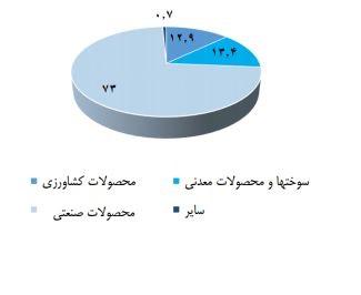 واردات عمان در سال 2015