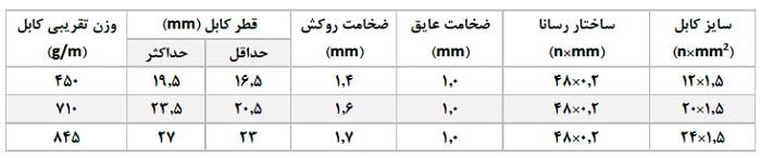 مشخصات کابل فرمان MGG