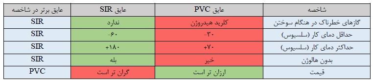 مقایسه عایق SIR با PVC
