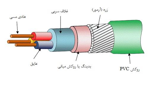 کابل غلاف سربی