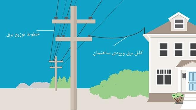 کابل برق خانه