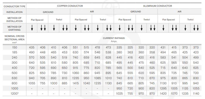 جدول جریان مجاز کابل 132 کیلو ولت