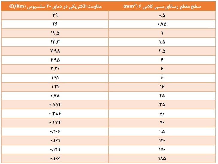 جدول مقاومت الکتریکی هادیهای کلاس 6