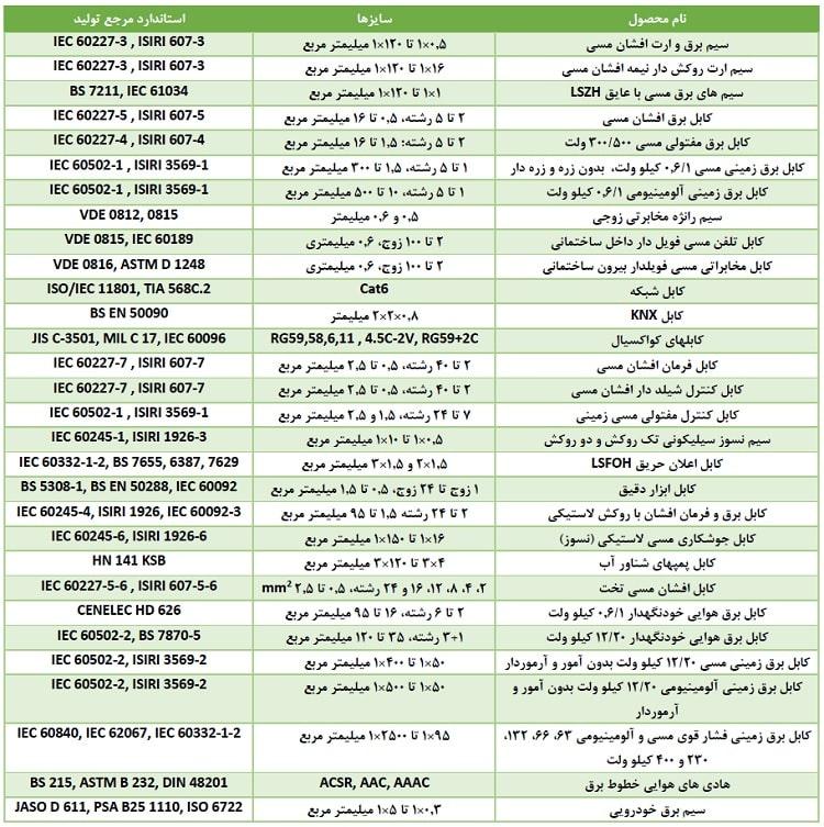 محصولات مرکز فروش نامیرا کابل