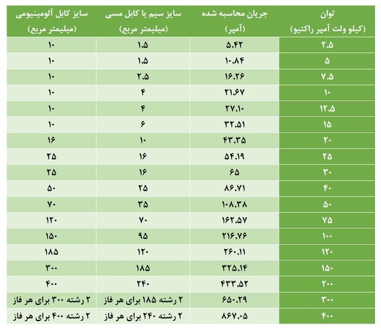 جدول انتخاب سایز کابل بانک خازن