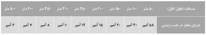 جریان مجاز کابل 6*5 مسی