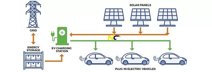 کابل قدرت برای ایستگاه شارژ اتومبیلها
